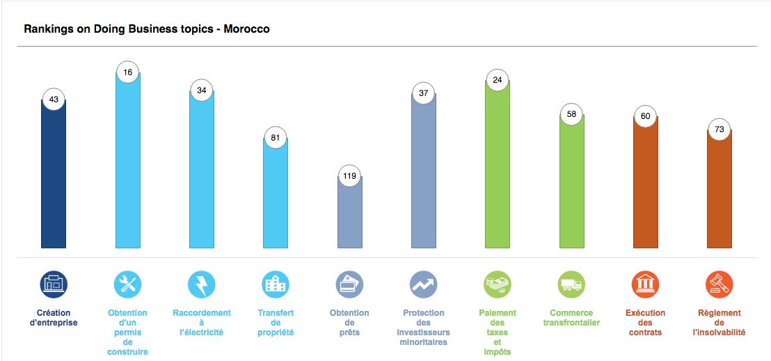 Doing Business 2020: Le Maroc gagne 7 places et atteint le 53ème rang mondial