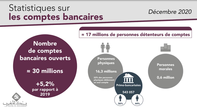 Maroc: près de 30 millions de comptes bancaires ouverts à fin 2020